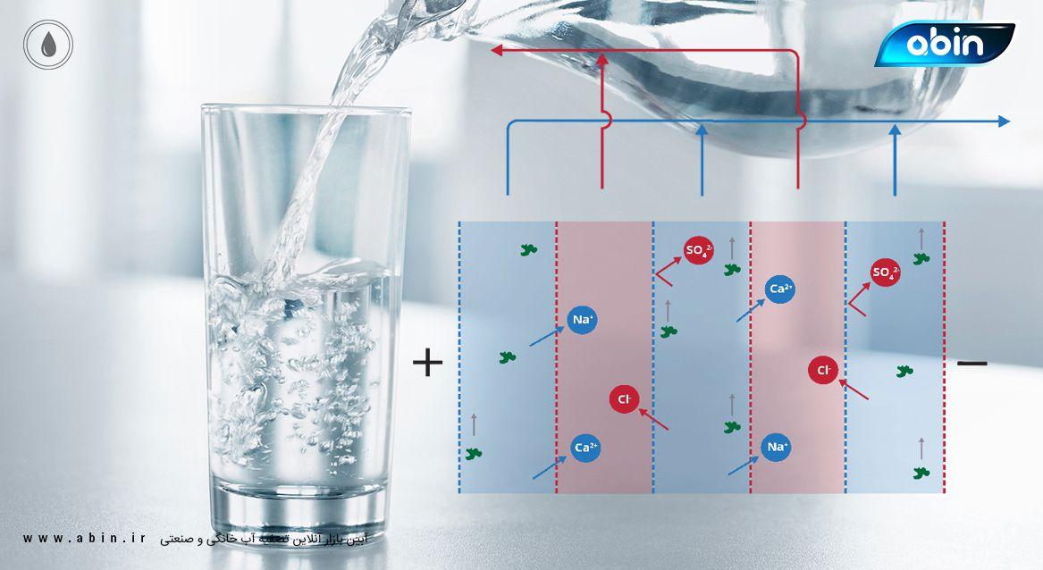 نمک زدایی آب با الکترودیالیز (ED)