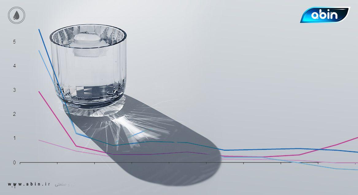 پارامترهای مختلف برای تعیین سطح کیفی آب