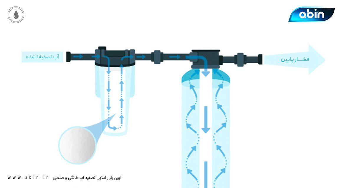 مشکلات رایج در دستگاه های تصفیه آب خانگی